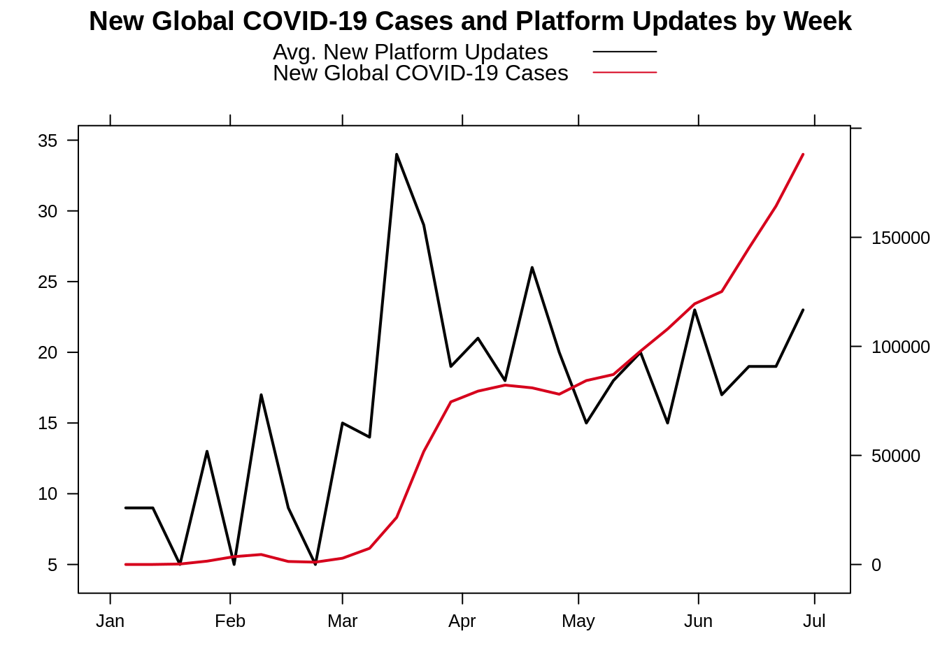 Graph showing new global COVID-19 cases and platform updates by week