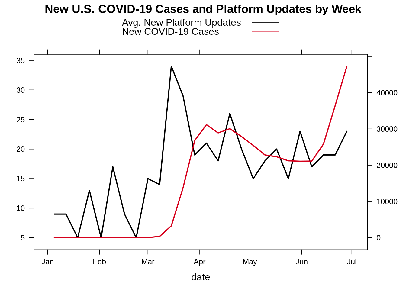 Graph showing new U.S. COVID-19 cases and platform updates by week