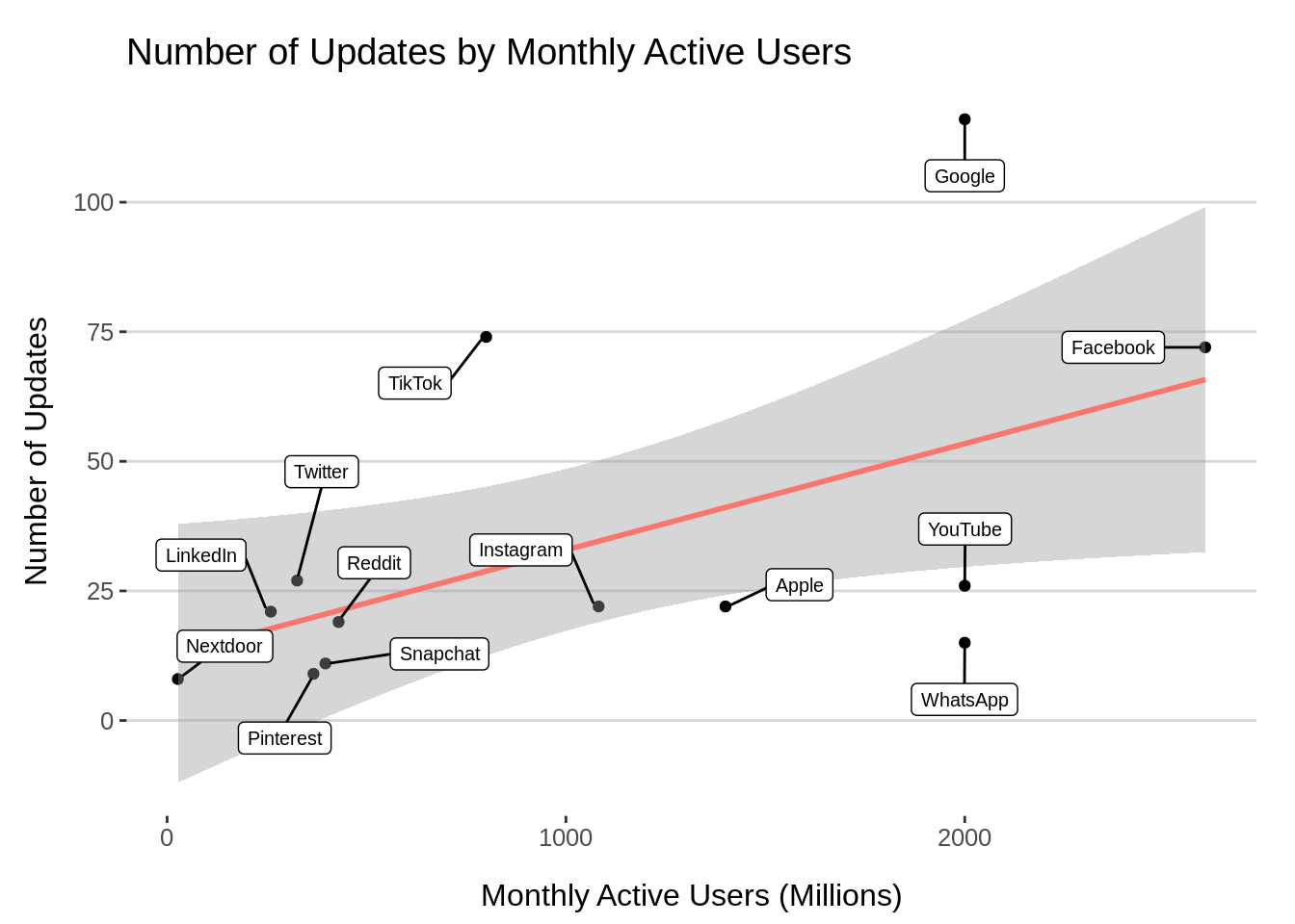 Graph showing number of updates by monthly active users