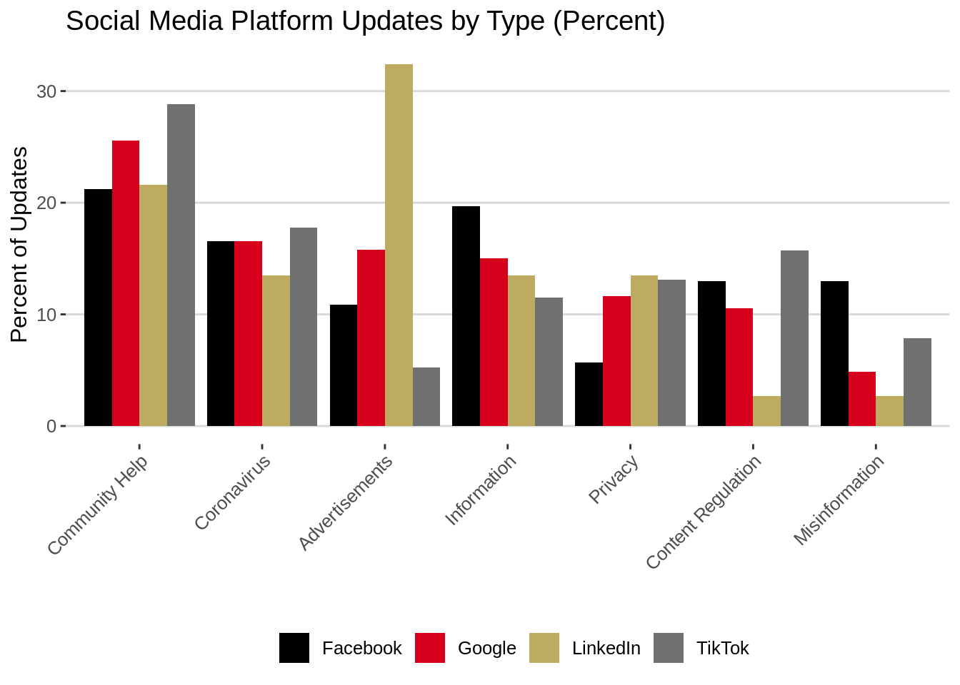Graph showing social media platforms' updates by type (percent)
